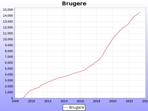 Graf over antal registrerede brugere på Digítaliser.dk